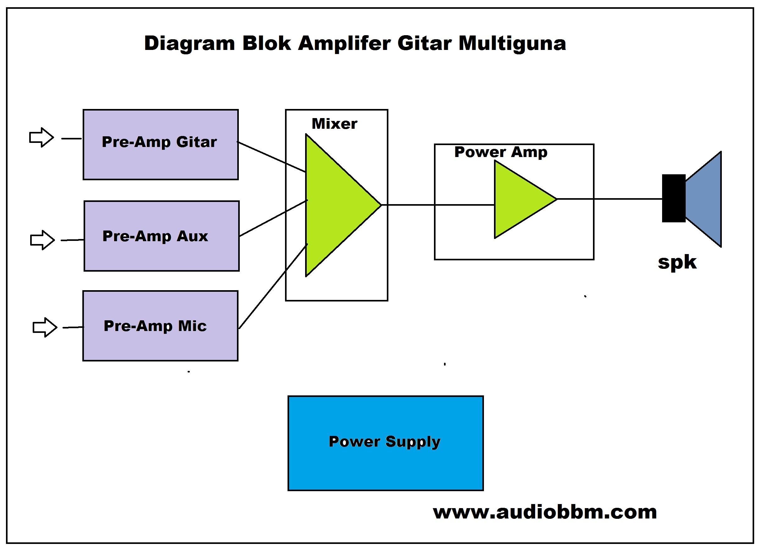 Audiobbm lets do it free information for hobbyist diy amplifier gitar multiguna ccuart Gallery