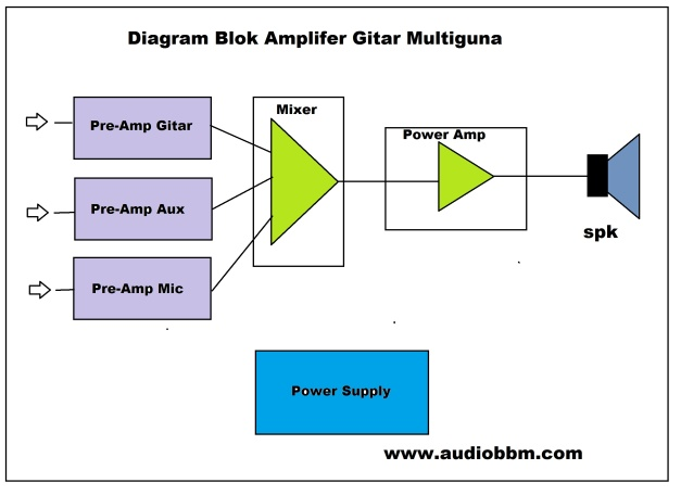 Amplifier Gitar Multiguna